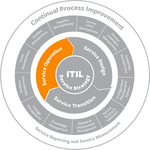 itil service operation 1
