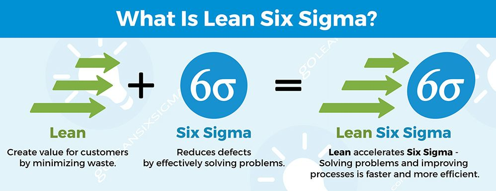 six sigma principles lean